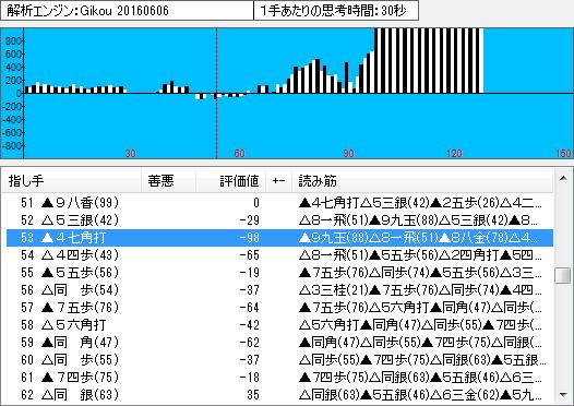 棋聖戦第2局の棋譜解析(序盤から中盤)