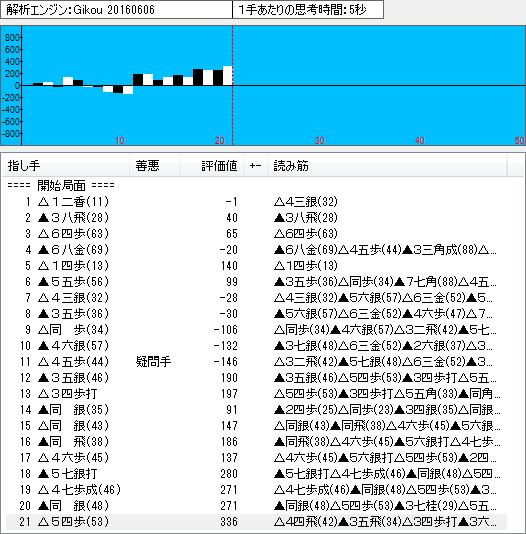 四間飛車(鷺宮定跡17)のソフト解析結果