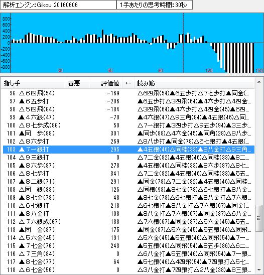 王位戦第1局の棋譜解析(終盤1)