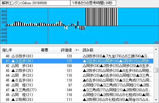 棋聖戦第3局の棋譜解析(中盤1)