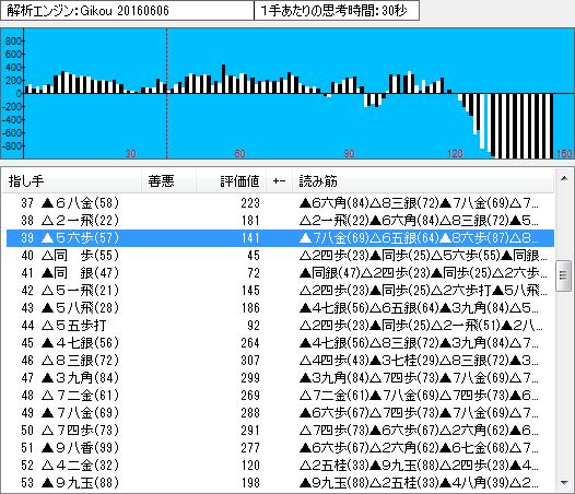 王位戦第1局の棋譜解析(中盤1)