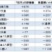 囲いの評価値ランキング(四間飛車の山田定跡の例)